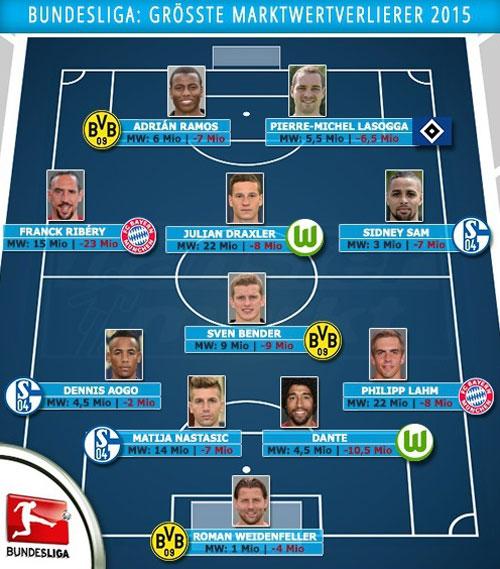 игроки бундеслиги